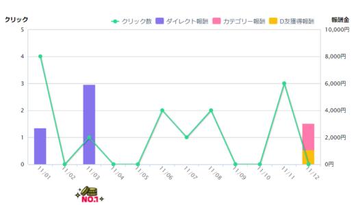 DMMアフィリ試したら開始1ヶ月で1万円!?苔ビジネス的な場所は確かに存在します…w